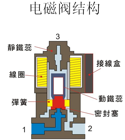 美国ASCO电磁阀原理